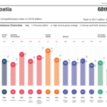 Global competitiveness Index 2018
